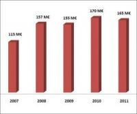 Evolution du chiffre d'affaires annuel de SQLI entre 2007 et 2011
