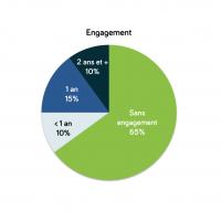 En première instance, les utilisateurs bloquent sur la durée d'engagement avant de revoir leur position lors de la discussion commerciale.