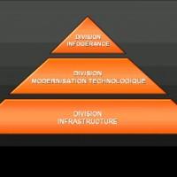 Les trois divisions de Cheops technology