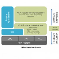 La  ptechnologie HSA crée une couche d'abstraction qui traite le CPU et le GPU comme une entité unique.