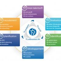 La suite logicielle en mode SaaS de Talentsoft couvre l'ensemble du cycle de la gestion des talents. Crédit : D.R