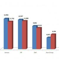 Evolution des ventes de PC par constructeurs dans le monde entre les premiers trimestre 2013 et 2014. Cliquez pour agrandir l'image.