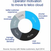 Avec plusieurs nouvelles offres, Nokia Networks bascule rapidement vers le cloud.
