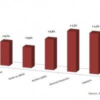 Croissance des TJM par secteurs en France entre 2013 et 2014. Cliquez sur l'image pour l'agrandir.