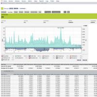 Les tableaux de bord de PRTG permettent de suivre les performances du réseau, en temps réel. (Crédit D.R)