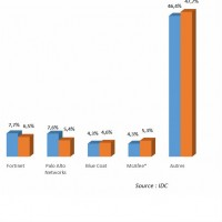 Evolution des parts de marché mondiales des principaux fabricants d'appliances  de sécurité entre les quatrièmes trimestres 2013 et 2014. Cliquez sur l'image pour agrandir.