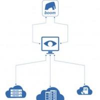 La solution BOOM (Business Open Operations Manager) dévelopée par Blue Elephant Systems augmente la productivité des opérations informatiques. (Crédit: D.R).