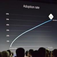 Apple s'est dit très satisfait de l'adoption massive et rapide de son dernier OS X Yosemite. Une tendance qui devrait s'observer, à nouveau, avec El Capitan.