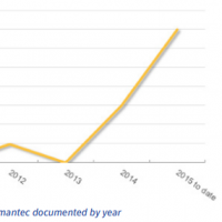 Le nombre de menaces ciblant iOS a considérablement augmenté en 2014 et 2015. (crédit : D.R.)