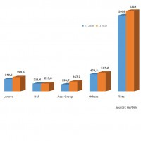 Evolution des ventes des fabricants de PC en France entre les premiers trimestres 2015 et 2016.