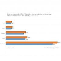 Evolution attendue du chiffre d'affaires du e-commerce dans les principaux pays d'Europe de l'Ouest entre 2015 et 2016.