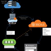 Partenaire de Red Hat depuis plus d'un an pour la gestion des API, 3scale finit dans le giron de l'éditeur spécialisé dans l'open source.