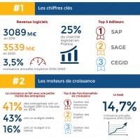 Les chiffres clés du marché de l'ERP en France, selon IDC.