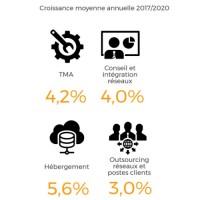 Les segments en forte croissance sur le marché français des services IT entre 2017 et 2020.
