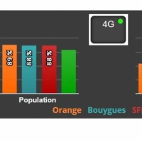 Les chiffres de la couverture 4G au 1er avril 2017 selon l'Observatoire de l'Arcep. Les chiffres pour Free sont respectivement de 80% (population) et 44% (surface). Crédit : D.R.