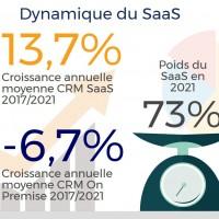 Le SaaS représentera 73% du marché français du CRM en 2021. Illustration : IDC.