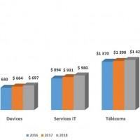 Evolution des dépenses IT mondiales entre 2016 et 2018.