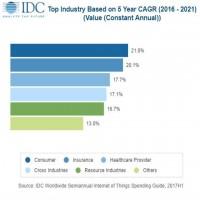 Les investissements dans l'IoT des consommateurs devraient atteindre 62 milliards de dollars en 2018. Mais c'est la branche du secteur qui devrait connaître la plus forte croissance d'ici 2021 (source : IDC)