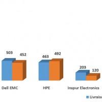 Dell est resté le numéro deux en valeur sur le marché mondial des serveurs au troisième trimestre 2017. En revanche, il a ravi à HPE sa place de numéro un  en termes de volumes livrés.