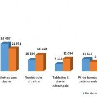Comparaison des ventes de PC et de tablettes par types entre 2017 et 2021 (en milliers d'unités)