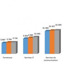 Evolution des dépenses IT mondiales par segments entre 2017 et 2019.