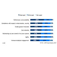 60% des responsables des services informatiques focalisent la transformation des infrastructures IT sur les performances de ces dernières. (Crédit : Outscale)