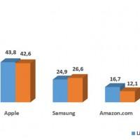 Evolution des ventes des fabricants de tablettes, tous types confondus, entre 2016 et 2017.