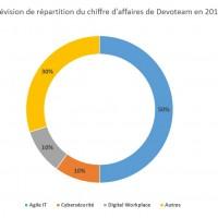 Prévision de répartition du chiffre d'affaires de Devoteam en 2018.