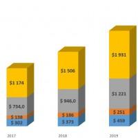 Evolutions et prévisions de dépenses en sécurisation des architectures IoT entre 2016 et 2021 dans le monde.