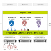 La dernière version d'HyperStore permet aux entreprises d'unifier plusieurs clouds et le stockage sur site sur un seul pool. Illustration : D.R.