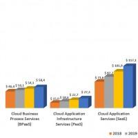 Evolution des revenus du marché mondial des services de cloud public par segments entre 2018 et 2021.