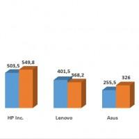 Evolution des ventes des fabricants de PC en France entre les premiers trimestres 2017 et 2018.