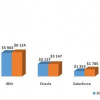 Evolution des ventes mondiales des principaux éditeurs de logiciels d'infrastructures et de middleware entre 2016 et 2017.