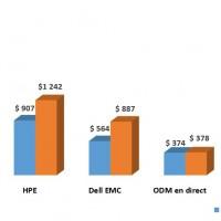 Evolution des ventes des principaux fabricants de serveurs en EMEA entre les premiers trimestres 2017 et 2018.