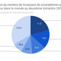 A eux trois, Samsung, Huawei et Apple, meilleurs vendeurs de smartphones du deuxième trimestre 2018, cumulent quasiment 50% des parts du marché mondial. (Source : IDC)