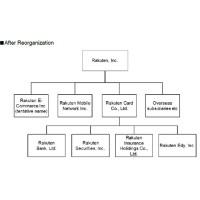 Le groupe Rakuten souhaiterait refondre ses six entités actuelles en quatre (présentées ci-dessus). (Crédit : Rakuten).