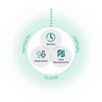 La plateforme de protection des données unifiée d'Arcserve assure la sauvegarde, la réplication et la déduplication des informations du client. (Crédit : Arcserve)
