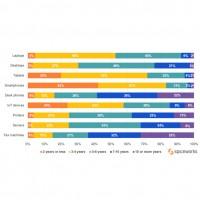 Durées de remplacement des matériels dans les entreprises par type de solutions. Illustration : Spiceworks