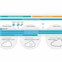 La suite de gestion multicloud annoncée par VMware va permettre d'automatiser de façon unifiée le provisioning d'applications à travers plusieurs clouds, privés ou publics. (Crédit : VMware)