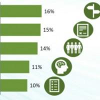 Principaux griefs des revendeurs envers les programmes partenaires des fournisseurs. Illustration : Canalys
