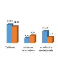 Evolution des ventes de tablettes et de PC en Europe de l'Ouest entre  2018 et 2022.