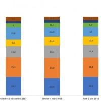 Répartition des ventes trimestrielles des membres du SGI par segments de produits.