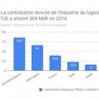 L'industrie française du logiciel a pesé 1,7% du PIB en 2016