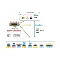 Un bon schéma pour comprendre la solution de ProphetStor qui repose sur le portail Federator. (Crédit : ProphetStor)