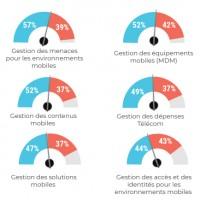 Déploiements et projets en solution de gestion des environnements mobiles (en % des entreprises). Illustration : IDC