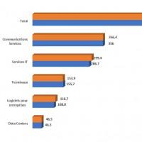 Evolution des dépenses IT par catégories en EMEA entre 2018 et 2019.