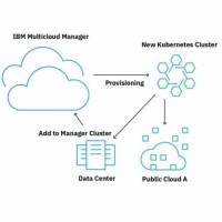 IBM renforce ses capacités de migration multicloud autour de sa plateforme Multicloud Manager basée sur Kubernetes et annoncée en octobre. (Crédit : IBM)