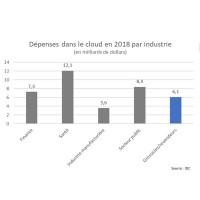 NCR est le premier fournisseur cloud des revendeurs et grossistes d'après IDC, suivi de Shopify.