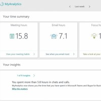 Combien de temps l'utilisateur des suites Office en ligne a-t-il passé en discussion instantanée sur Teams ? MyAnalytics fait le compte. (Crédit : Microsoft)