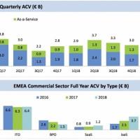Sur l'ensemble de l'année 2018, la valeur des contrats de sourcing IT de plus de 4 millions d'euros a atteint 12,9 milliards d'euros en EMEA. (Source : ISG Index EMEA)